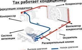 Автомобильный кондиционер – уход и обслуживание