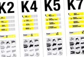 Как выбрать минимойку для автомобиля