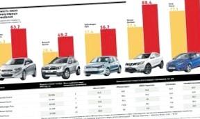 Каким должно быть страховое агентство на рынке автострахования СПб