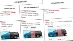 КАСКО: 5 шагов при страховании автомобиля