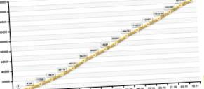 Минпромторг завершит программу льготного кредитования досрочно