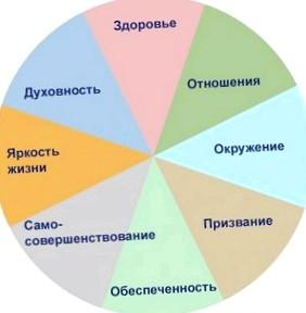 Модель жизни