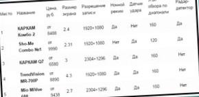 Обзор моделей авторегистраторов