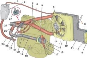 Охлаждение двигателя – залог правильной эксплуатации автомобиля