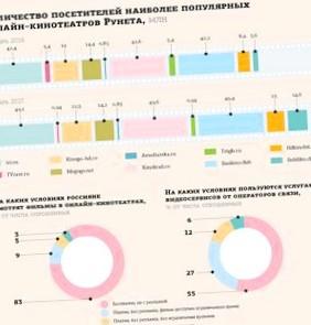Популярные модели притормаживают российский рынок