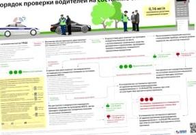 Порядок прохождения процедуры освидетельствования водителя на состояние алкогольного опьянения