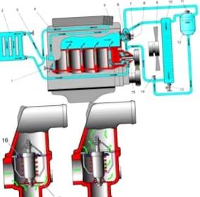 Радиатор охлаждения двигателя. Устройство, работа и промывка радиатора