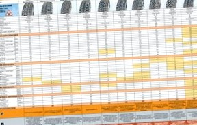 Рейтинг зимних шин 2012-2013 год