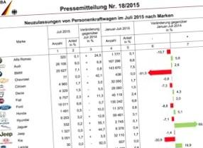 В июле упали продажи автомобилей на всех крупных европейских рынках